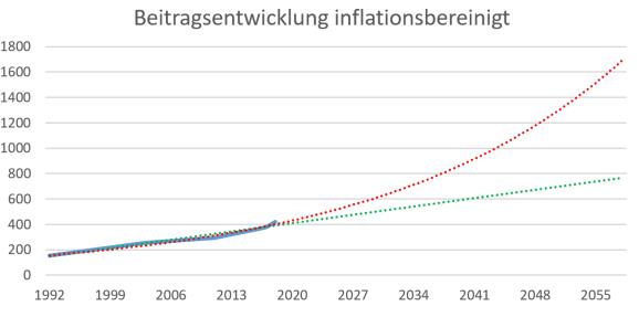 PKVinflationsbereinigt